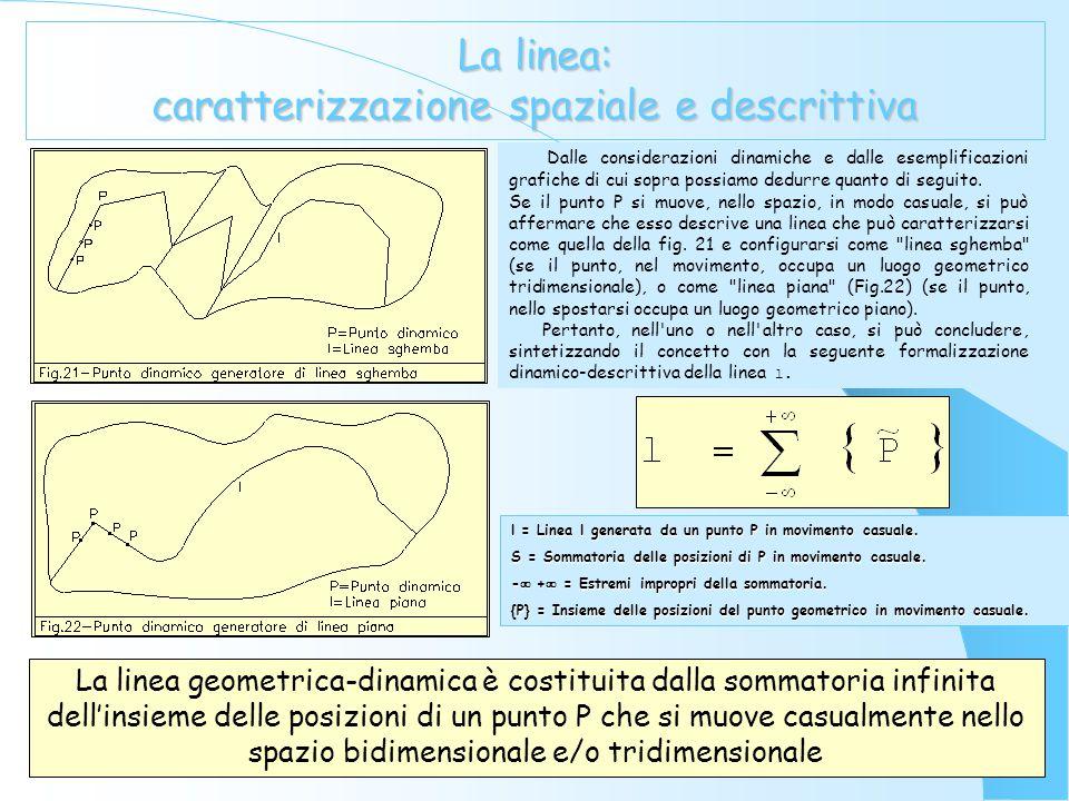 La linea: caratterizzazione dinamica ed insiemistica Ogni punto in movimento casuale nello spazio implica l'esistenza di una ed una sola linea l Pertanto è possibile sostenere, che ad ogni punto in movimento nello spazio si può associare una linea, che assume, a seconda del percorso che descrive una specifica caratterizzazione con relativa denominazione (Fig.20).
