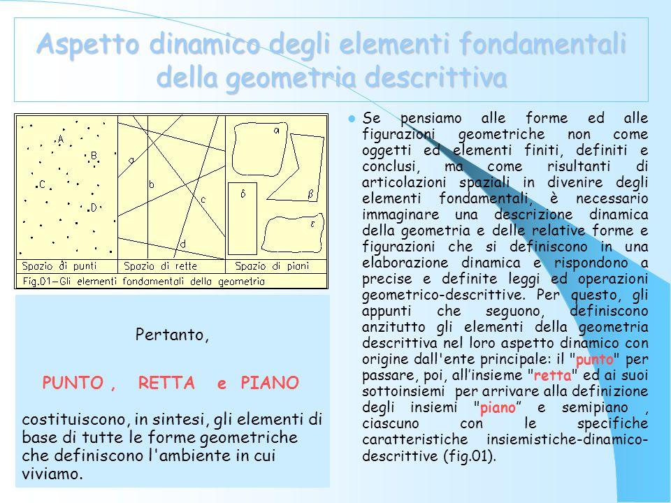 Formalizzazione delle caratteristiche geometrico- descrittive La retta r è costituita dalla sommatoria orientata ed infinita dell'insieme delle posizioni di un punto P che si muove secondo una direzione stabilita nello spazio.
