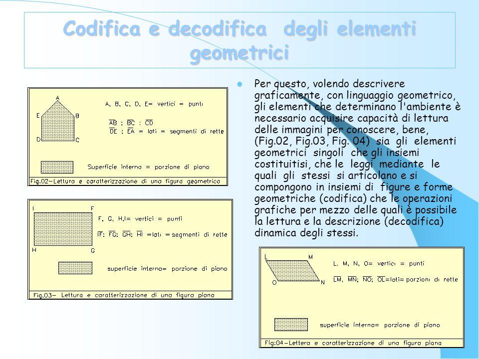 Formalizzazione delle caratteristiche geometrico- descrittive (2) Pertanto è possibile generalizzare la natura e la caratterizzazione insiemistico- geometrico-descrittiva della retta come di seguito, la cui formalizzazione sintetica assume la seguente forma Ogni punto in movimento orientato implica l'esistenza di una ed una sola linea che assume il nome di retta r ed è costituita dalla sommatoria orientata, estesa da - - a + +, dell insieme costituito dalle posizioni del punto P in movimento orientato e definito nello spazio dove i simboli hanno il significato già esplicitato e la formula si legge come di seguito.