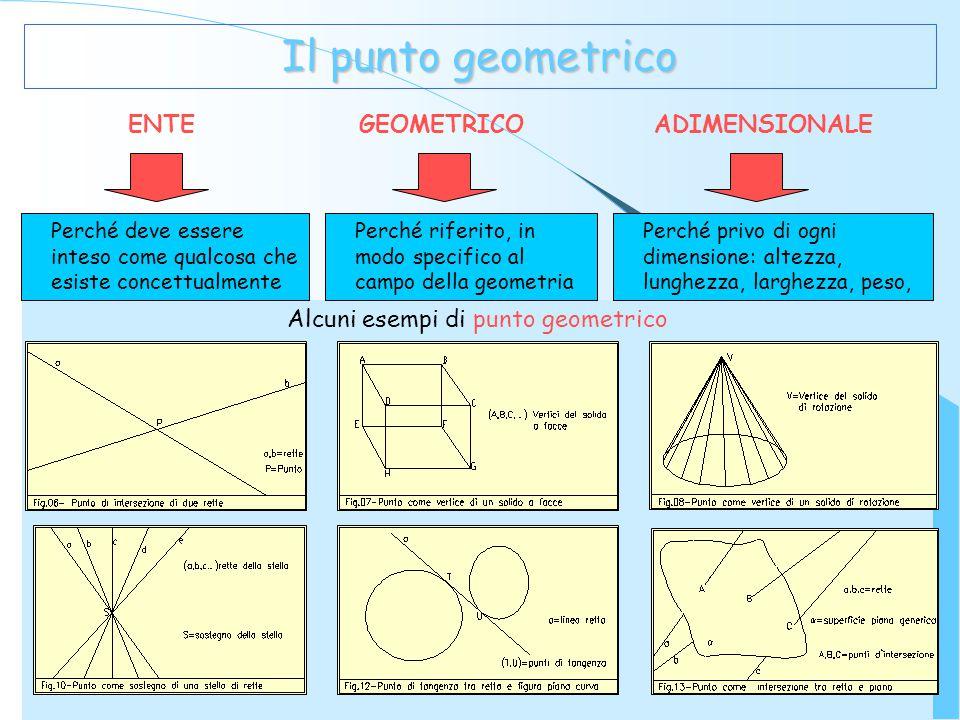 Alcuni esempi di punto geometrico Il punto geometrico ENTE GEOMETRICO ADIMENSIONALE Perché deve essere inteso come qualcosa che esiste concettualmente Perché riferito, in modo specifico al campo della geometria Perché privo di ogni dimensione: altezza, lunghezza, larghezza, peso,
