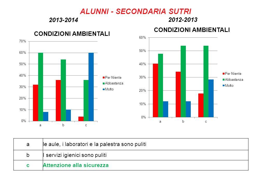 ale aule, i laboratori e la palestra sono puliti bI servizi igienici sono puliti cAttenzione alla sicurezza 2013-2014 ALUNNI - SECONDARIA SUTRI 2012-2013