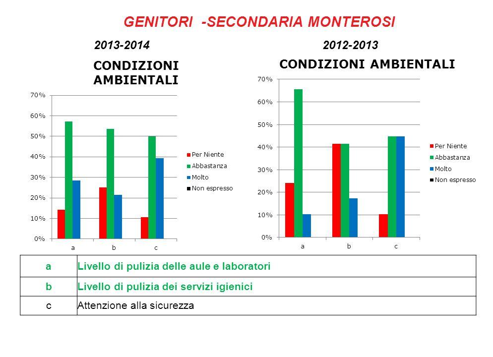 GENITORI -SECONDARIA MONTEROSI aLivello di pulizia delle aule e laboratori bLivello di pulizia dei servizi igienici cAttenzione alla sicurezza 2013-2014 2012-2013