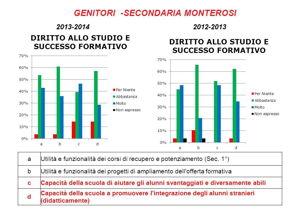 GENITORI -SECONDARIA MONTEROSI 2013-2014 2012-2013 aUtilità e funzionalità dei corsi di recupero e potenziamento (Sec.
