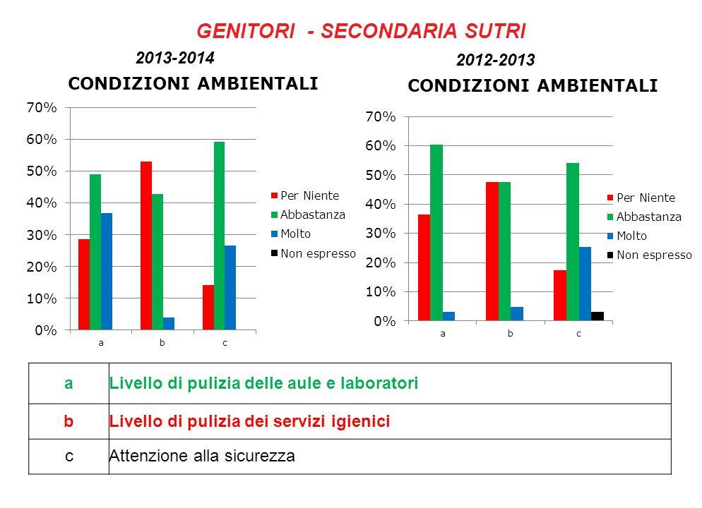 GENITORI - SECONDARIA SUTRI aLivello di pulizia delle aule e laboratori bLivello di pulizia dei servizi igienici cAttenzione alla sicurezza 2013-2014 2012-2013