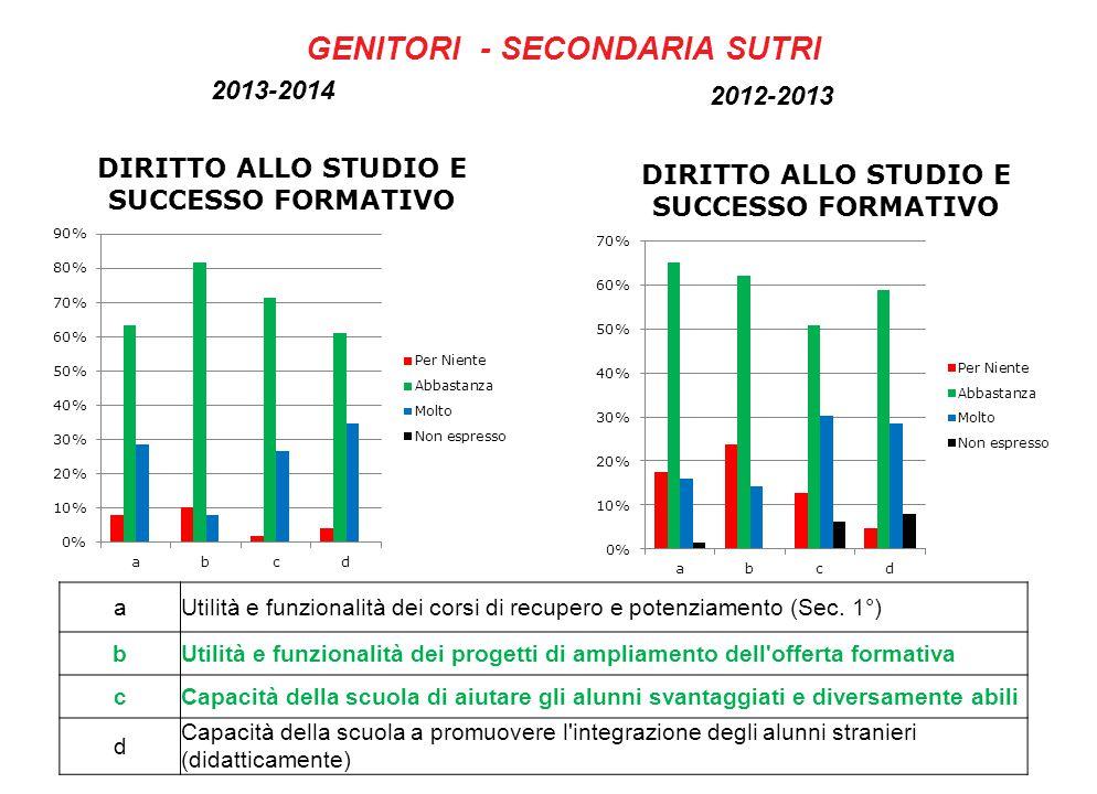 GENITORI - SECONDARIA SUTRI 2013-2014 2012-2013 aUtilità e funzionalità dei corsi di recupero e potenziamento (Sec.