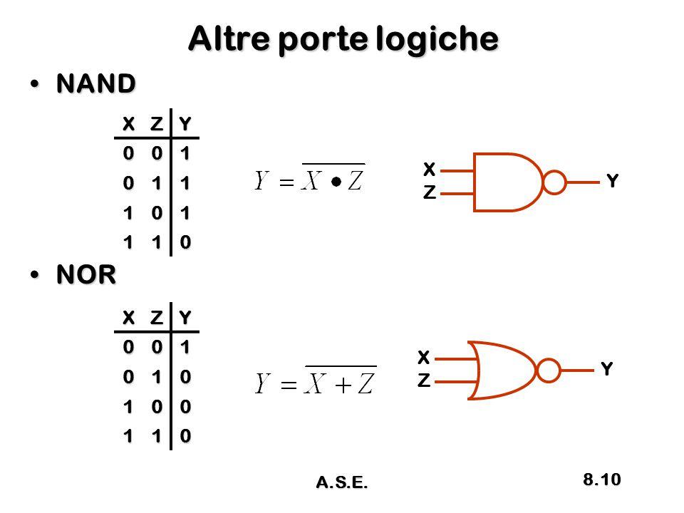 Altre porte logiche NANDNAND NORNOR X Z Y X Z Y XZY001 011 101 110 XZY001 010 100 110 A.S.E. 8.10