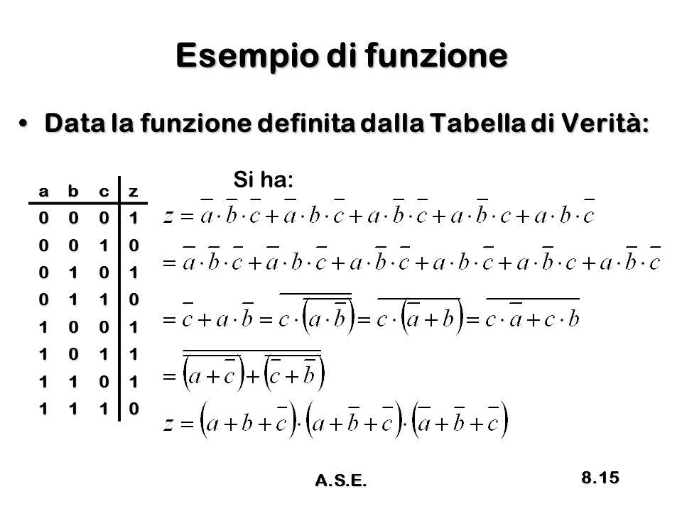 Esempio di funzione Data la funzione definita dalla Tabella di Verità:Data la funzione definita dalla Tabella di Verità: abcz 0001 0010 0101 0110 1001 1011 1101 1110 Si ha: A.S.E.