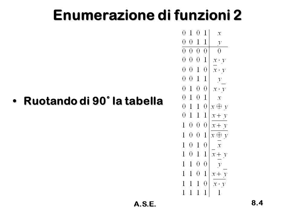 Enumerazione di funzioni 2 Ruotando di 90˚ la tabellaRuotando di 90˚ la tabella A.S.E. 8.4