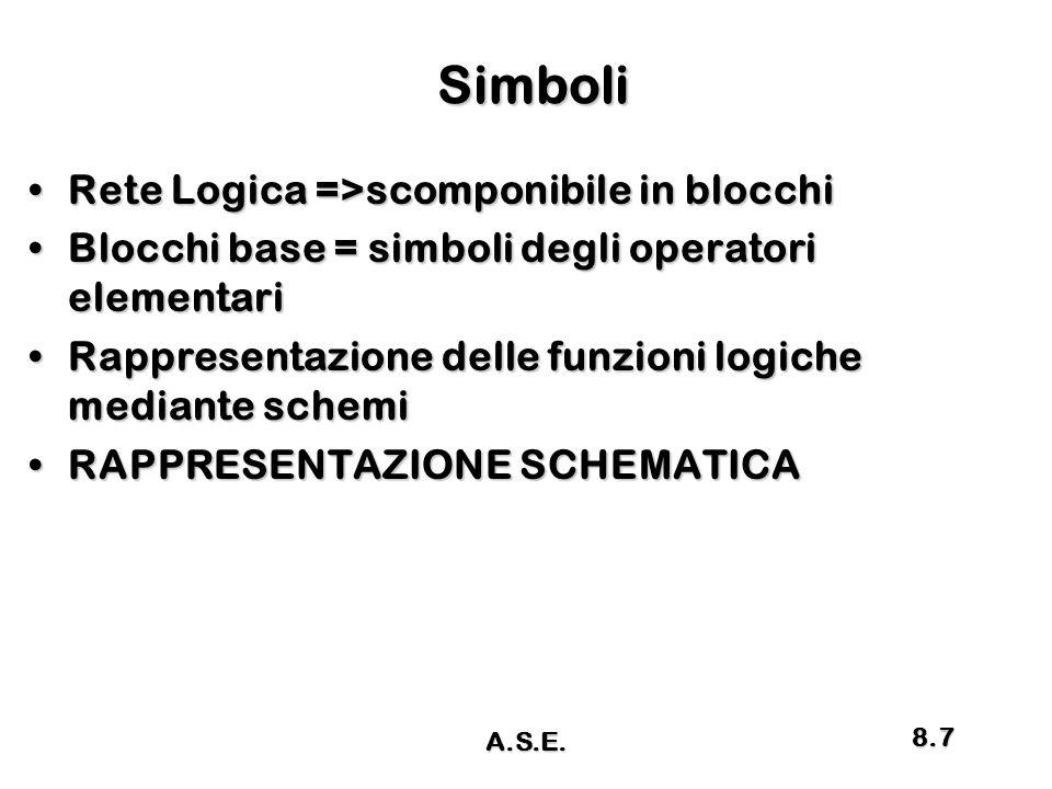Simboli Simboli Rete Logica =>scomponibile in blocchiRete Logica =>scomponibile in blocchi Blocchi base = simboli degli operatori elementariBlocchi base = simboli degli operatori elementari Rappresentazione delle funzioni logiche mediante schemiRappresentazione delle funzioni logiche mediante schemi RAPPRESENTAZIONE SCHEMATICARAPPRESENTAZIONE SCHEMATICA A.S.E.