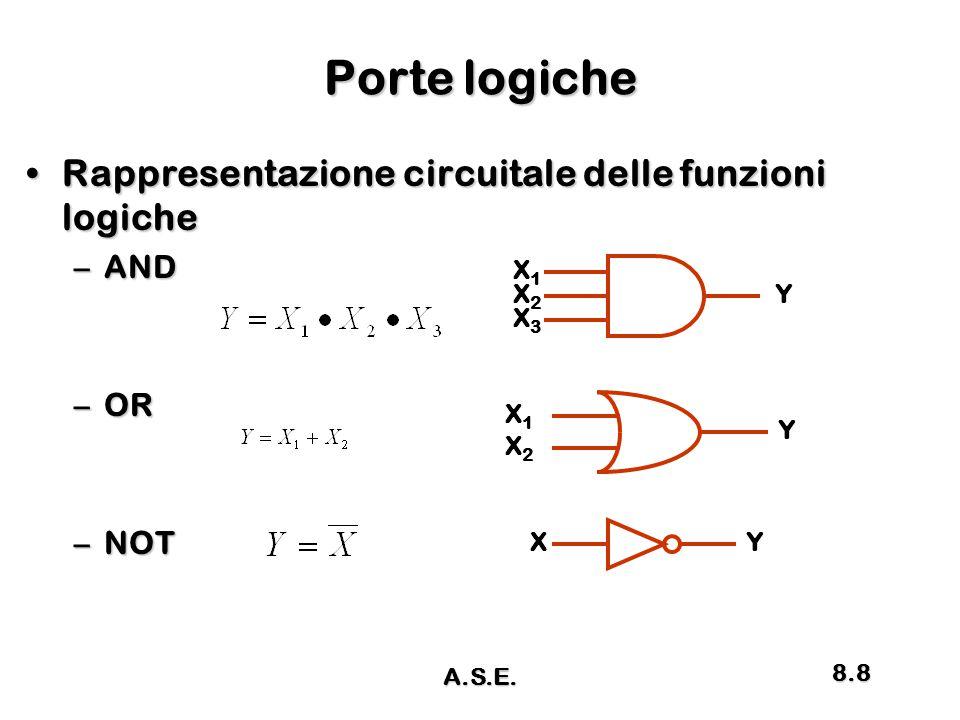 Porte logiche Rappresentazione circuitale delle funzioni logicheRappresentazione circuitale delle funzioni logiche –AND –OR –NOT X1X1 X2X2 X3X3 Y X1X1 X2X2 Y XY A.S.E.
