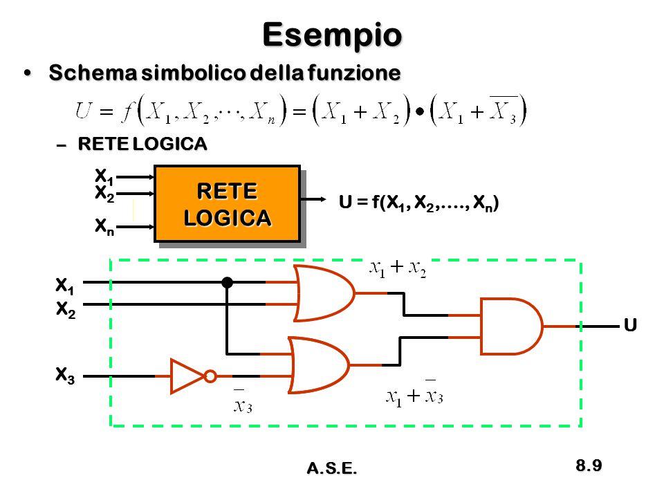 Esempio Schema simbolico della funzioneSchema simbolico della funzione –RETE LOGICA RETELOGICARETELOGICA X1X1 XnXn X2X2 U = f(X 1, X 2,…., X n ) X2X2 X1X1 X3X3 U A.S.E.