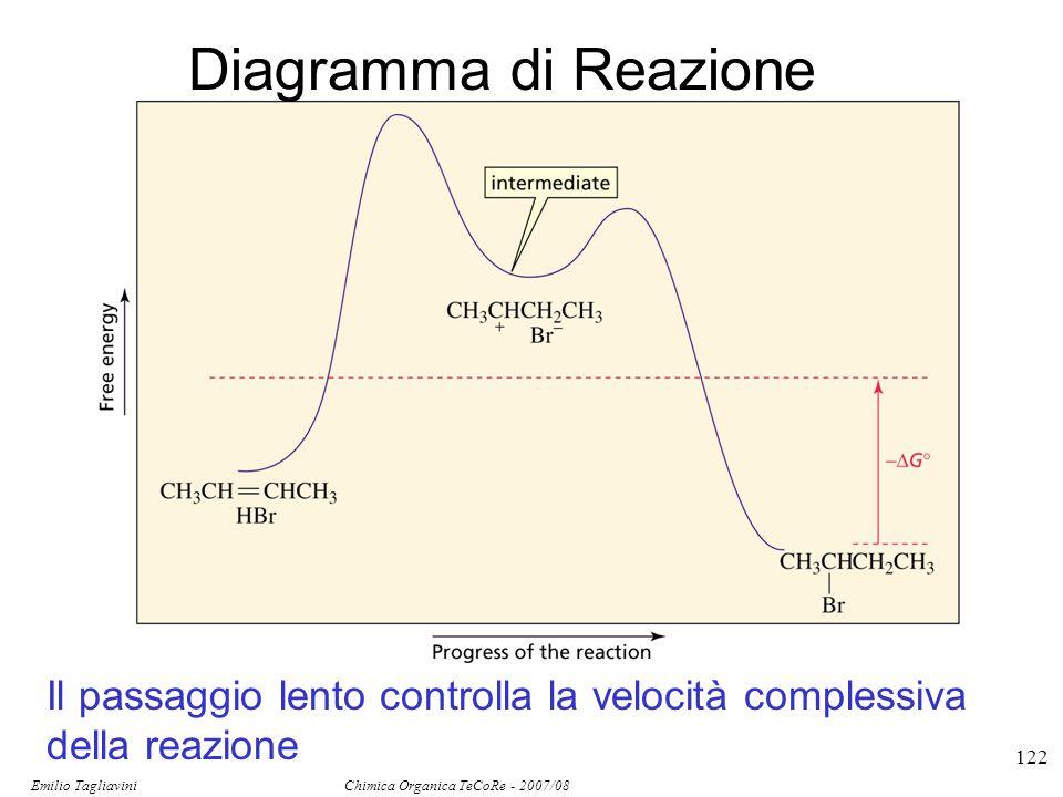 Emilio Tagliavini Chimica Organica TeCoRe - 2007/08 122 Diagramma di Reazione Il passaggio lento controlla la velocità complessiva della reazione