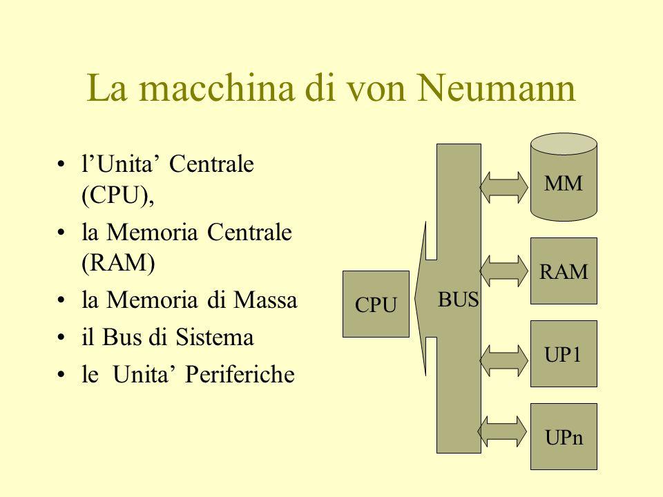 La macchina di von Neumann l'Unita' Centrale (CPU), la Memoria Centrale (RAM) la Memoria di Massa il Bus di Sistema le Unita' Periferiche CPU MM BUS RAM UP1 UPn