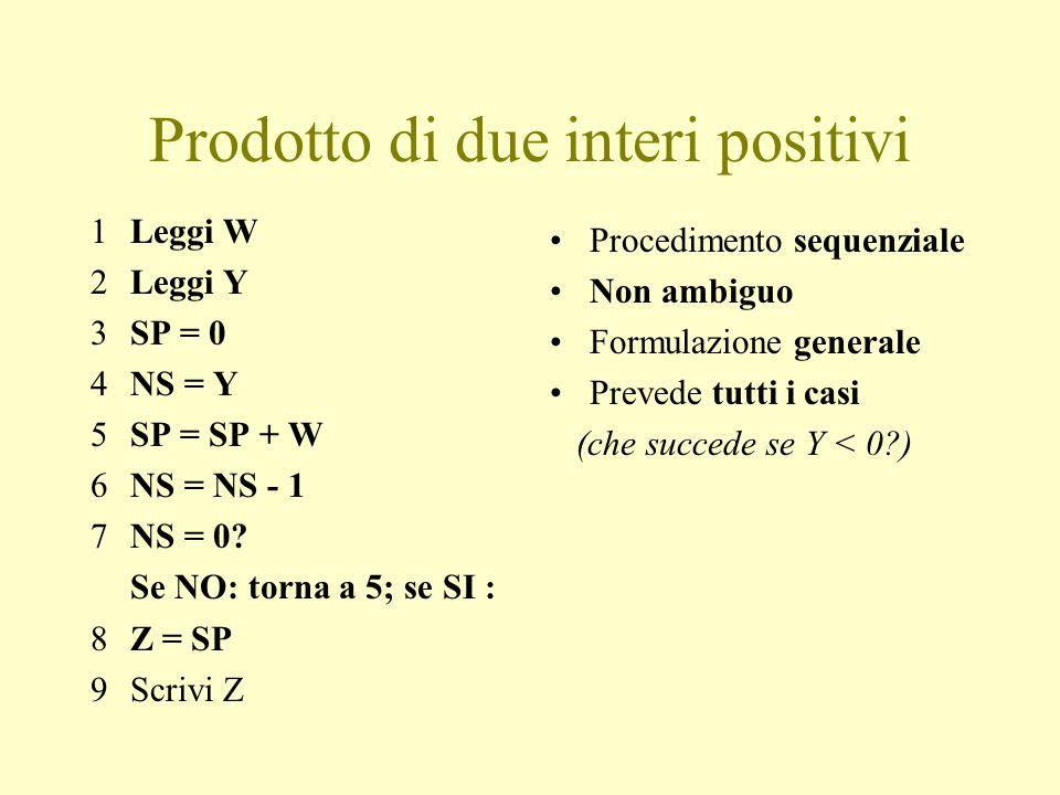 Prodotto di due interi positivi 1Leggi W 2Leggi Y 3SP = 0 4NS = Y 5SP = SP + W 6NS = NS - 1 7NS = 0.