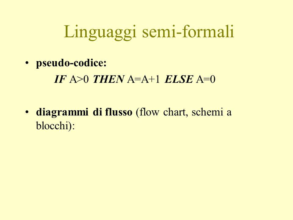 Linguaggi semi-formali pseudo-codice: IF A>0 THEN A=A+1 ELSE A=0 diagrammi di flusso (flow chart, schemi a blocchi):