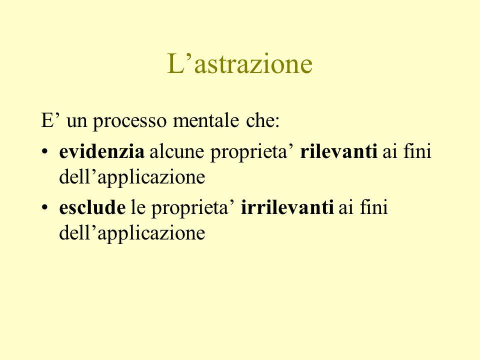 L'astrazione E' un processo mentale che: evidenzia alcune proprieta' rilevanti ai fini dell'applicazione esclude le proprieta' irrilevanti ai fini dell'applicazione