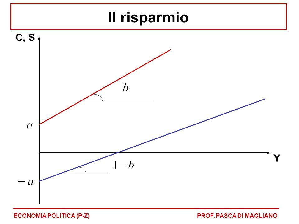 Il risparmio ECONOMIA POLITICA (P-Z)PROF. PASCA DI MAGLIANO C, S Y