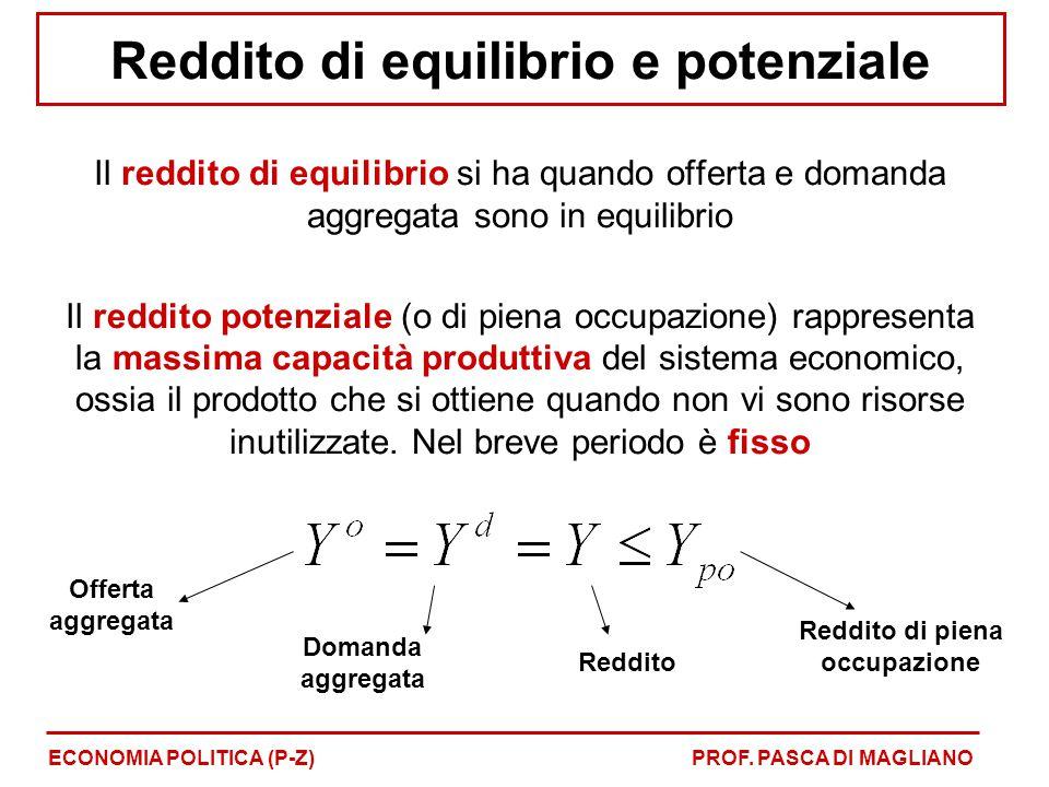 Reddito di equilibrio e potenziale Il reddito di equilibrio si ha quando offerta e domanda aggregata sono in equilibrio Il reddito potenziale (o di piena occupazione) rappresenta la massima capacità produttiva del sistema economico, ossia il prodotto che si ottiene quando non vi sono risorse inutilizzate.