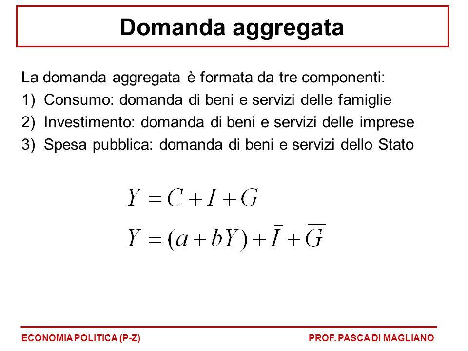 Domanda aggregata La domanda aggregata è formata da tre componenti: 1)Consumo: domanda di beni e servizi delle famiglie 2)Investimento: domanda di beni e servizi delle imprese 3)Spesa pubblica: domanda di beni e servizi dello Stato ECONOMIA POLITICA (P-Z)PROF.