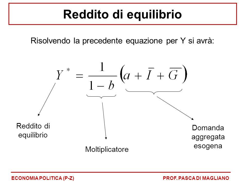 Reddito di equilibrio Risolvendo la precedente equazione per Y si avrà: ECONOMIA POLITICA (P-Z)PROF.