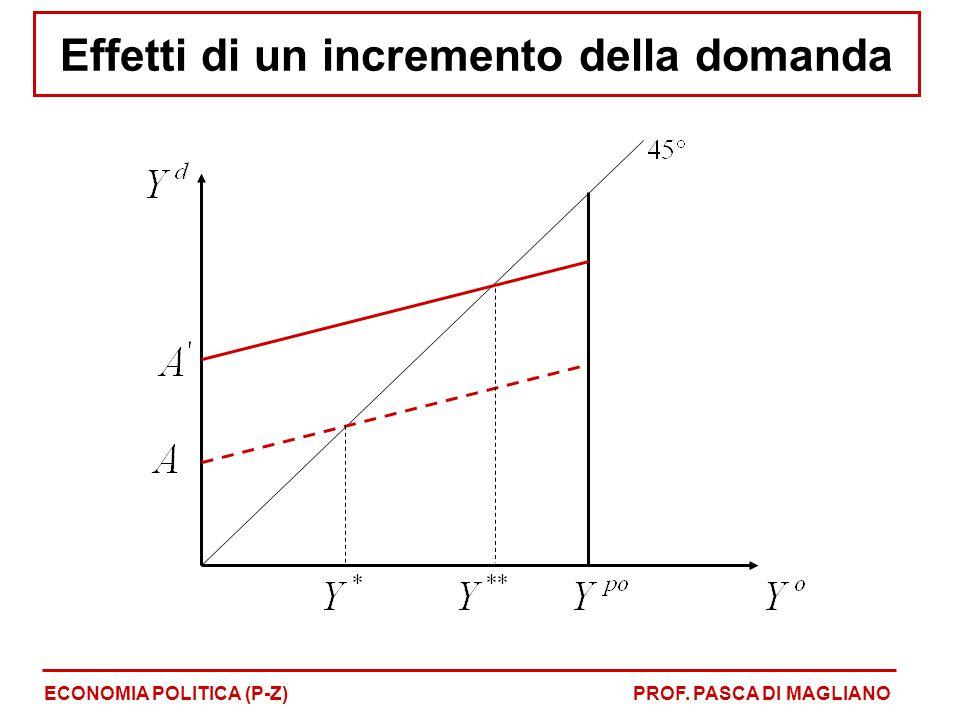 Effetti di un incremento della domanda ECONOMIA POLITICA (P-Z)PROF. PASCA DI MAGLIANO
