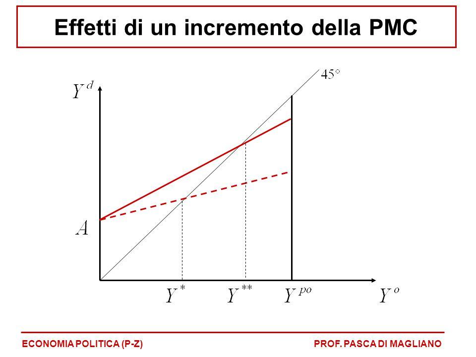 Effetti di un incremento della PMC ECONOMIA POLITICA (P-Z)PROF. PASCA DI MAGLIANO