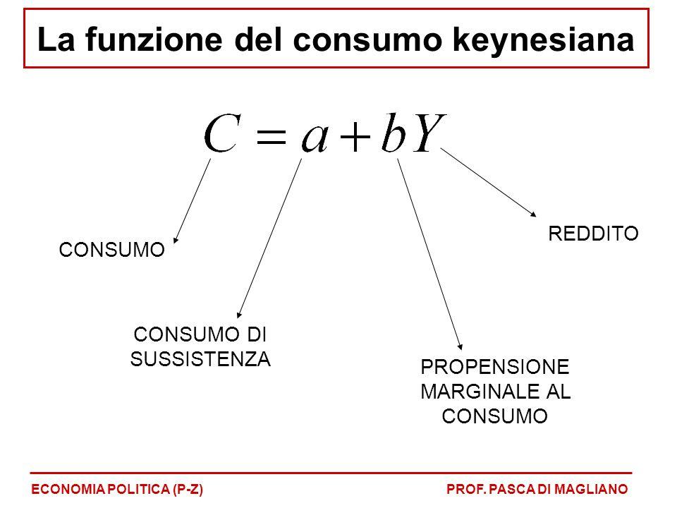 La funzione del consumo keynesiana ECONOMIA POLITICA (P-Z)PROF.