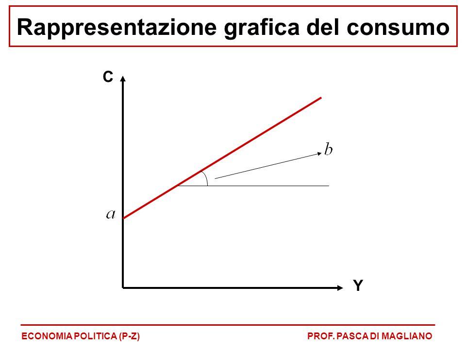 Rappresentazione grafica del consumo ECONOMIA POLITICA (P-Z)PROF. PASCA DI MAGLIANO C Y