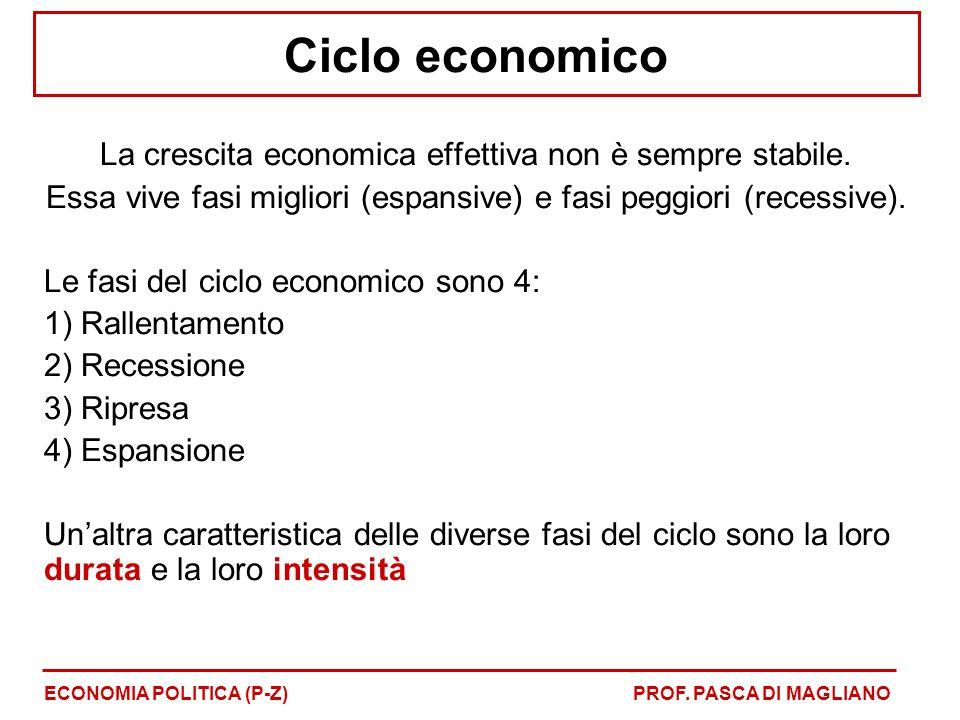 Ciclo economico La crescita economica effettiva non è sempre stabile. Essa vive fasi migliori (espansive) e fasi peggiori (recessive). Le fasi del cic