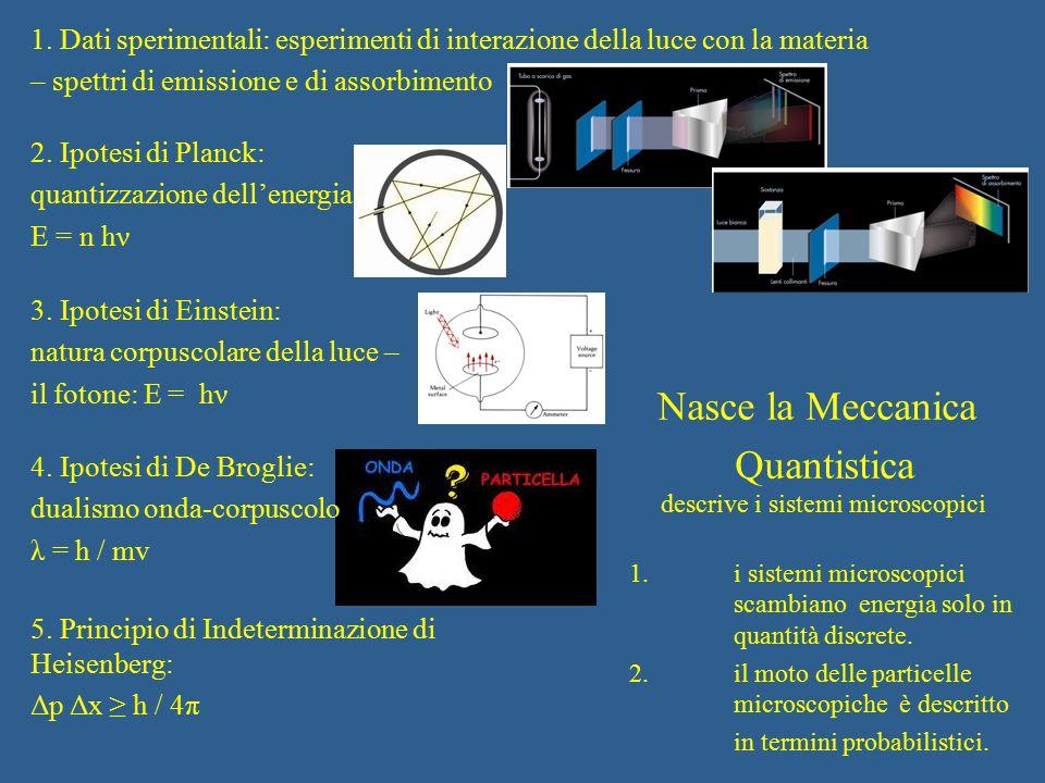 1. Dati sperimentali: esperimenti di interazione della luce con la materia – spettri di emissione e di assorbimento 2. Ipotesi di Planck: quantizzazio