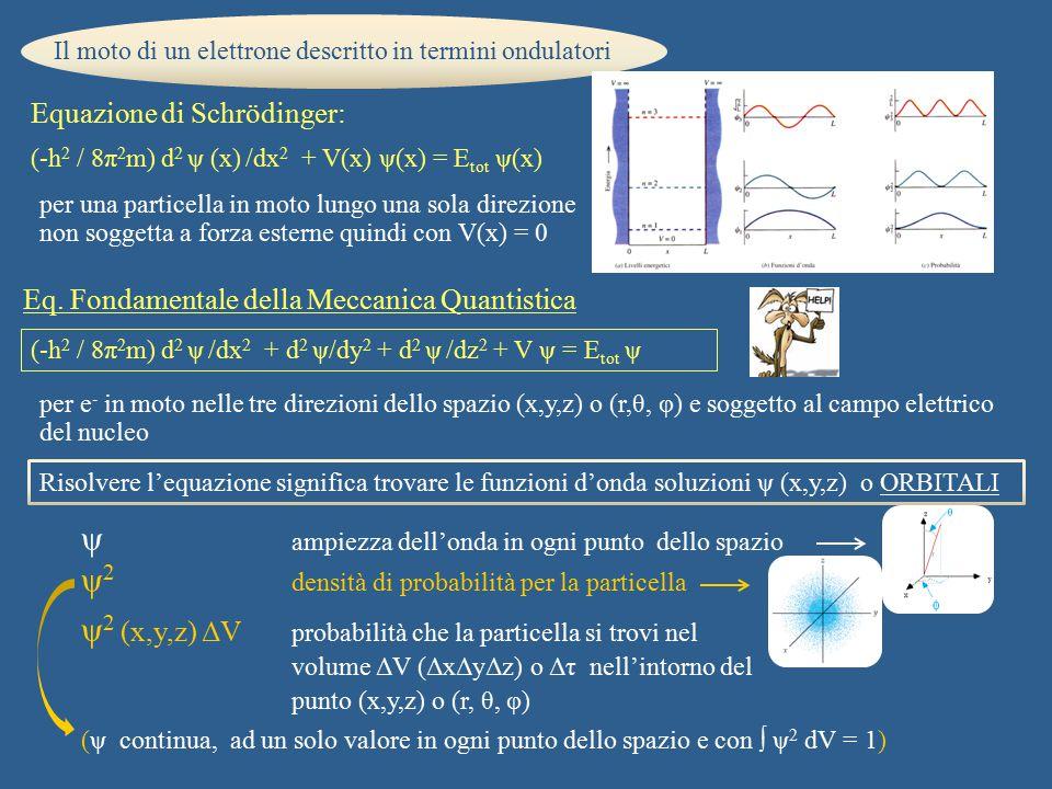 Equazione di Schrödinger: Il moto di un elettrone descritto in termini ondulatori per una particella in moto lungo una sola direzione non soggetta a f