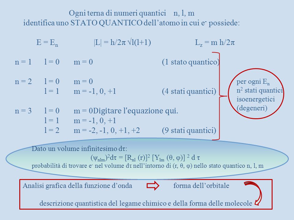 Analisi grafica della funzione d'onda forma dell'orbitale descrizione quantistica del legame chimico e della forma delle molecole Dato un volume infin