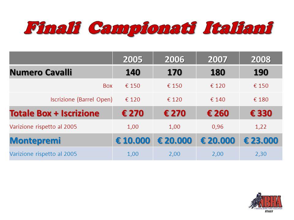 2005200620072008 Numero Cavalli 140170180190 Box€ 150 € 120€ 150 Iscrizione (Barrel Open)€ 120 € 140€ 180 Totale Box + Iscrizione € 270 € 260 € 330 Va