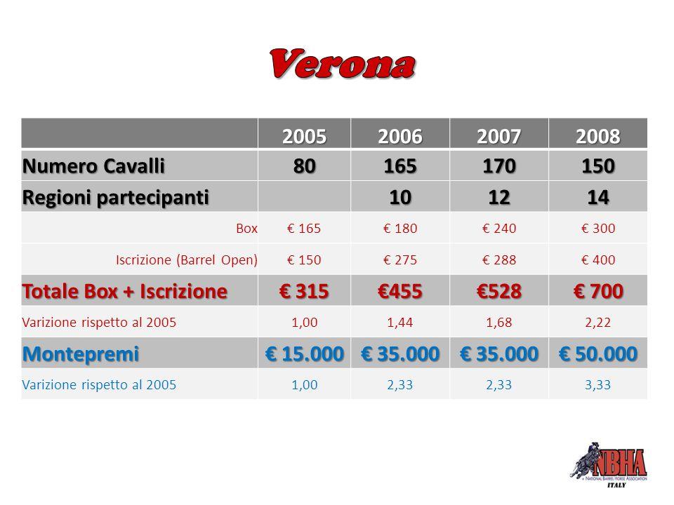 2005200620072008 Numero Cavalli 80165170150 Regioni partecipanti 101214 Box€ 165€ 180€ 240€ 300 Iscrizione (Barrel Open)€ 150€ 275€ 288€ 400 Totale Bo