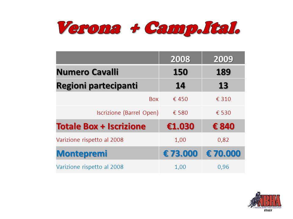 20082009 Numero Cavalli 150189 Regioni partecipanti 1413 Box€ 450€ 310 Iscrizione (Barrel Open)€ 580€ 530 Totale Box + Iscrizione €1.030 € 840 Varizio