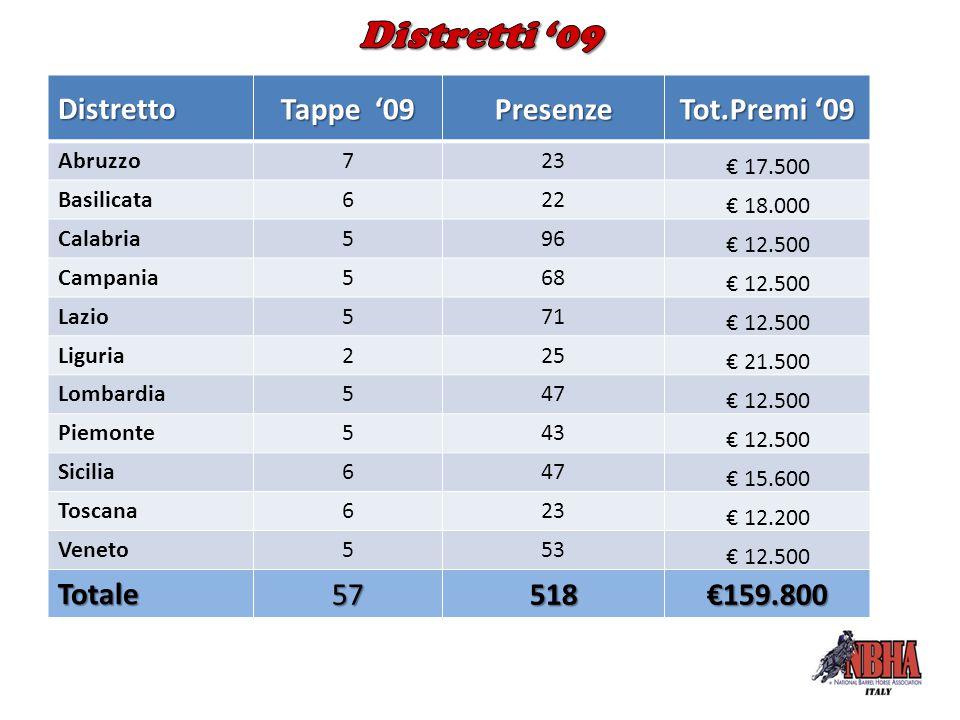 DistrettoPresenze Tot.Premi '09 Arma di Taggia100€ 20.000 Reggio Emilia231€ 75.000 Livorno66€ 20.000 Ardore (R.C)105€ 35.000 Bovalino (RC)103€ 35.000 Venezia70€ 30.000 Verona110€ 70.000 Salerno60€ 2.500 Totale Special Events 845€287.500 Totale Regionali 518€159.800 Totale NBHA-Italy 1.363€447.300