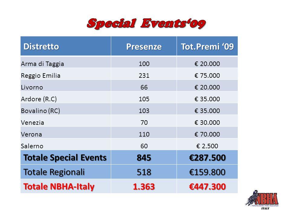 DistrettoPresenze Tot.Premi '09 Arma di Taggia100€ 20.000 Reggio Emilia231€ 75.000 Livorno66€ 20.000 Ardore (R.C)105€ 35.000 Bovalino (RC)103€ 35.000