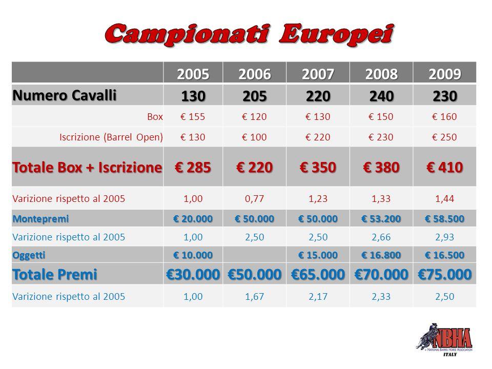 20052006200720082009 Numero Cavalli 130205220240230 Box€ 155€ 120€ 130€ 150€ 160 Iscrizione (Barrel Open)€ 130€ 100€ 220€ 230€ 250 Totale Box + Iscriz