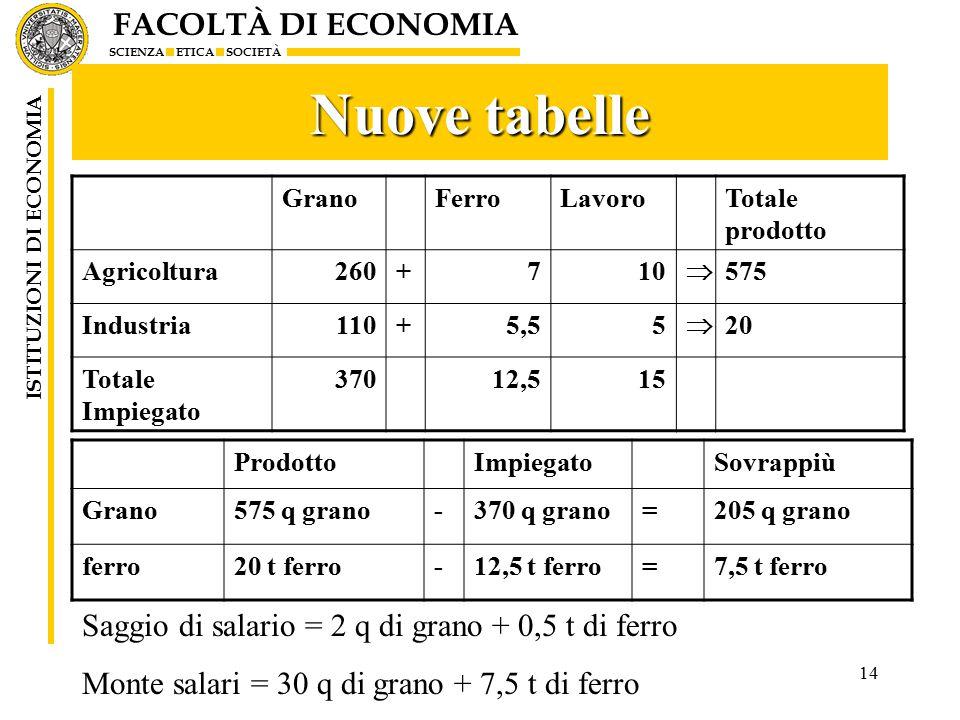 FACOLTÀ DI ECONOMIA SCIENZA ETICA SOCIETÀ ISTITUZIONI DI ECONOMIA 14 Nuove tabelle GranoFerroLavoroTotale prodotto Agricoltura260+710  575 Industria110+5,55  20 Totale Impiegato 37012,515 ProdottoImpiegatoSovrappiù Grano575 q grano-370 q grano=205 q grano ferro20 t ferro-12,5 t ferro=7,5 t ferro Saggio di salario = 2 q di grano + 0,5 t di ferro Monte salari = 30 q di grano + 7,5 t di ferro