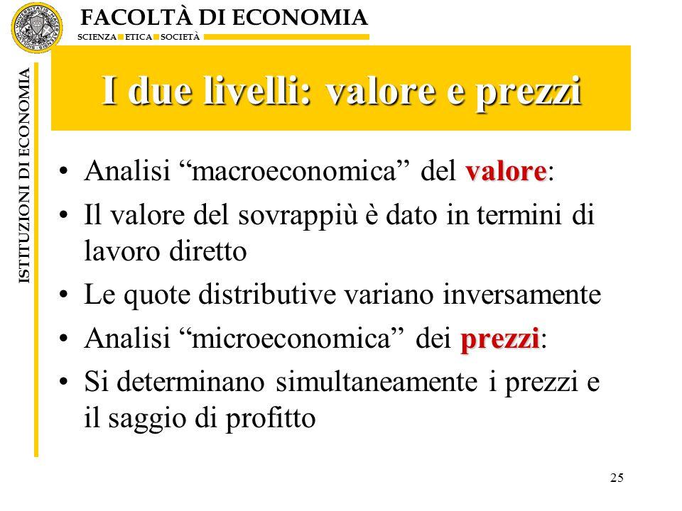 FACOLTÀ DI ECONOMIA SCIENZA ETICA SOCIETÀ ISTITUZIONI DI ECONOMIA 25 I due livelli: valore e prezzi valoreAnalisi macroeconomica del valore: Il valore del sovrappiù è dato in termini di lavoro diretto Le quote distributive variano inversamente prezziAnalisi microeconomica dei prezzi: Si determinano simultaneamente i prezzi e il saggio di profitto