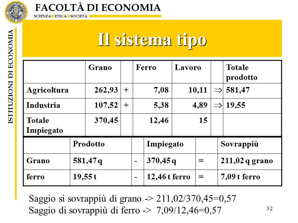 FACOLTÀ DI ECONOMIA SCIENZA ETICA SOCIETÀ ISTITUZIONI DI ECONOMIA Il sistema tipo 32 GranoFerroLavoroTotale prodotto Agricoltura262,93+7,0810,11  581,47 Industria107,52+5,384,89  19,55 Totale Impiegato 370,4512,4615 ProdottoImpiegatoSovrappiù Grano581,47 q-370,45 q=211,02 q grano ferro19,55 t-12,46 t ferro=7,09 t ferro Saggio si sovrappiù di grano -> 211,02/370,45=0,57 Saggio di sovrappiù di ferro -> 7,09/12,46=0,57