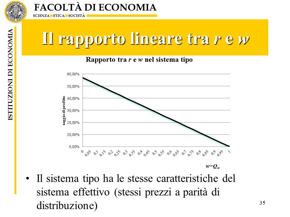 FACOLTÀ DI ECONOMIA SCIENZA ETICA SOCIETÀ ISTITUZIONI DI ECONOMIA Il rapporto lineare tra r e w Il sistema tipo ha le stesse caratteristiche del sistema effettivo (stessi prezzi a parità di distribuzione) 35