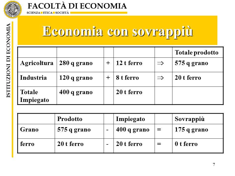 FACOLTÀ DI ECONOMIA SCIENZA ETICA SOCIETÀ ISTITUZIONI DI ECONOMIA 8 Rapporti di scambio Le esigenze di riproduzione determinano solo i rapporti limite Agricoltura: offerta massima di grano: (575- 280)=295: domanda di ferro 12 –Prezzo massimo del ferro24,58 –Prezzo massimo del ferro = 295/12=24,58 Industria: offerta massima di ferro (20- 8)=12; domanda di 120 di grano –Prezzo minimo del ferro10 –Prezzo minimo del ferro = 120/12 = 10