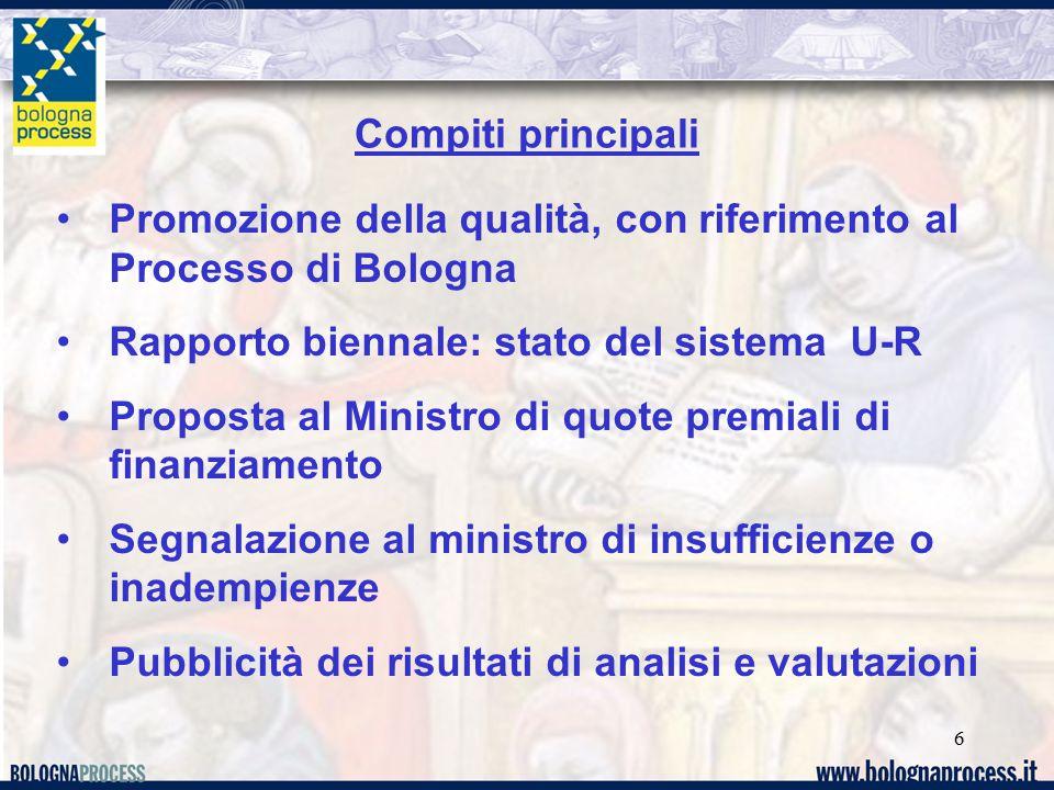 6 Compiti principali Promozione della qualità, con riferimento al Processo di Bologna Rapporto biennale: stato del sistema U-R Proposta al Ministro di quote premiali di finanziamento Segnalazione al ministro di insufficienze o inadempienze Pubblicità dei risultati di analisi e valutazioni