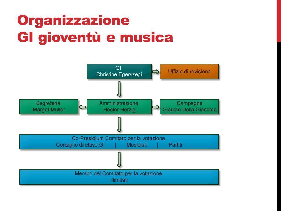 Organizzazione GI gioventù e musica