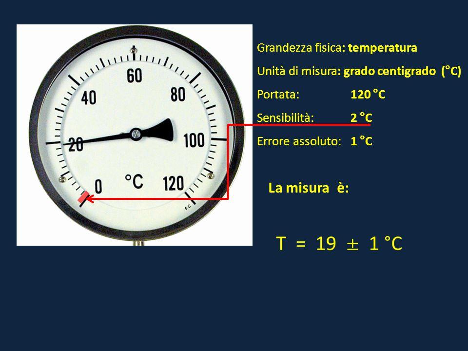 Grandezza fisica: temperatura Unità di misura: grado centigrado (°C) Portata:120 °C Sensibilità: 2 °C Errore assoluto:1 °C La misura è: