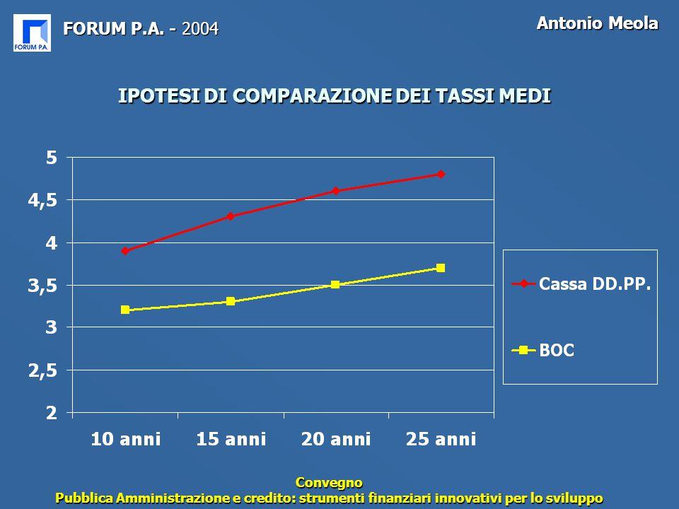 FORUM P.A. - 2004 Antonio Meola Convegno Pubblica Amministrazione e credito: strumenti finanziari innovativi per lo sviluppo IPOTESI DI COMPARAZIONE D