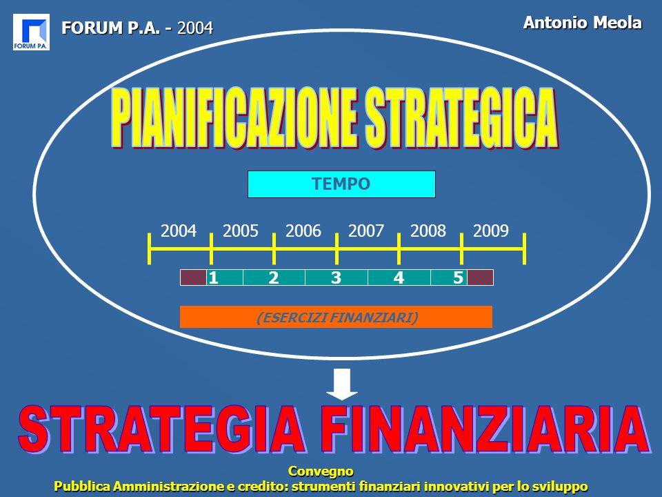 FORUM P.A. - 2004 Antonio Meola Convegno Pubblica Amministrazione e credito: strumenti finanziari innovativi per lo sviluppo TEMPO (ESERCIZI FINANZIAR