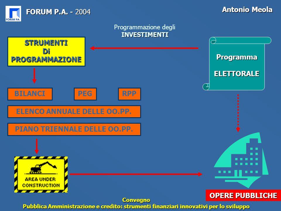 FORUM P.A. - 2004 Antonio Meola Convegno Pubblica Amministrazione e credito: strumenti finanziari innovativi per lo sviluppo INVESTIMENTI Programmazio