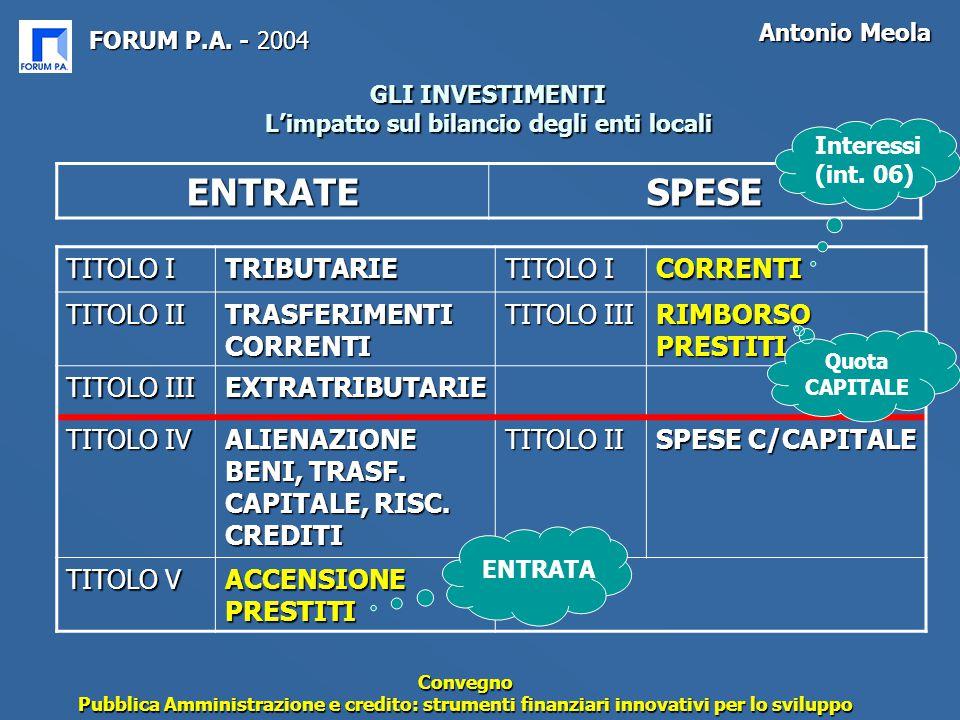FORUM P.A. - 2004 Antonio Meola Convegno Pubblica Amministrazione e credito: strumenti finanziari innovativi per lo sviluppo GLI INVESTIMENTI L'impatt